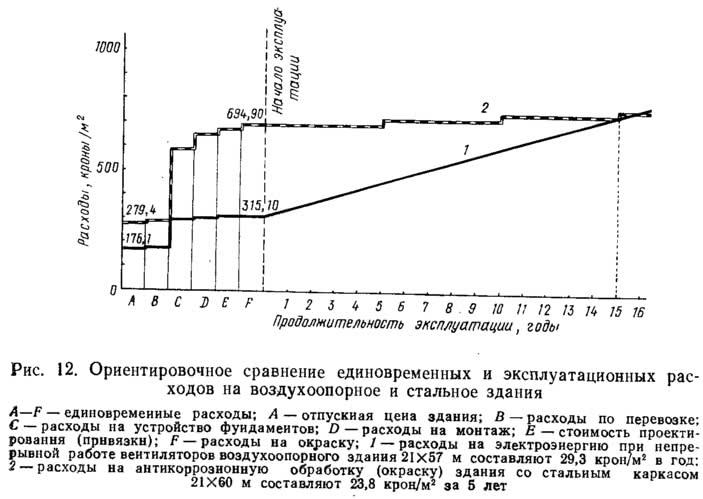 Рис. 12. Сравнение единовременных и эксплуатационных расходов на воздухоопорное и стальное здания