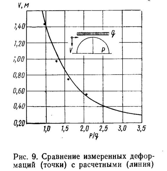 Рис. 9. Сравнение измеренных деформаций (точки) с расчетными (линия)
