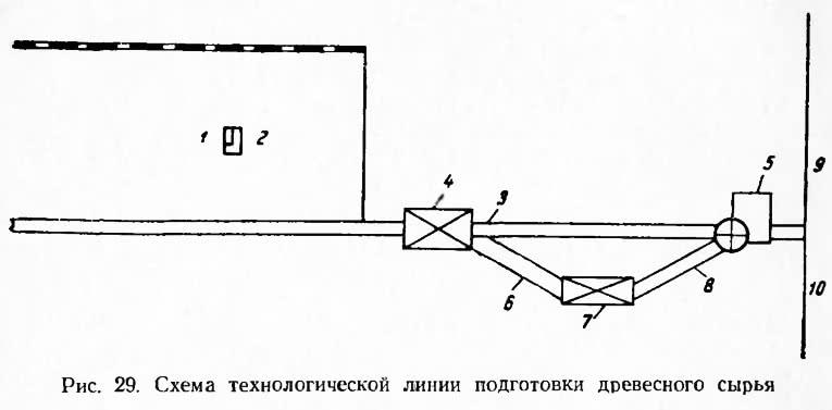 Рис. 29. Схема технологической линии подготовки древесного сырья