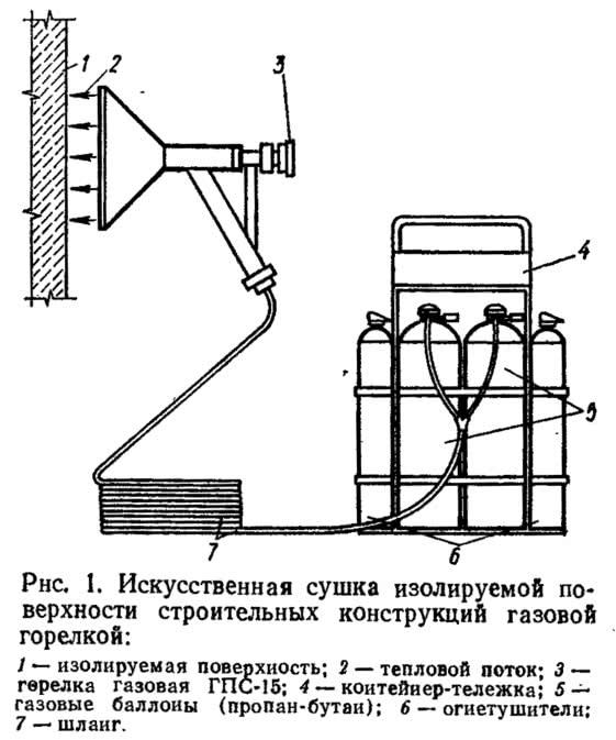 Рис. 1. Искусственная сушка изолируемой поверхности строительных конструкций