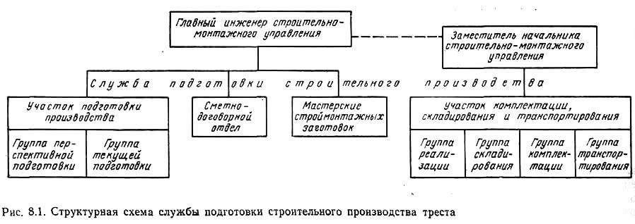 Рис. 8.1. Структурная схема службы подготовки строительного производства треста
