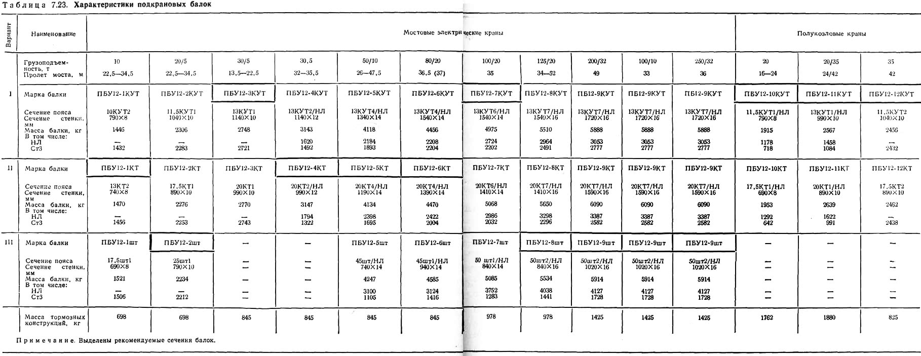 Таблица 7.23. Характеристики подкрановых балок