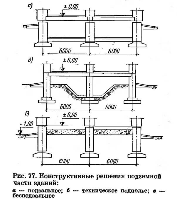Рис. 77. Конструктивные решения подземной части зданий
