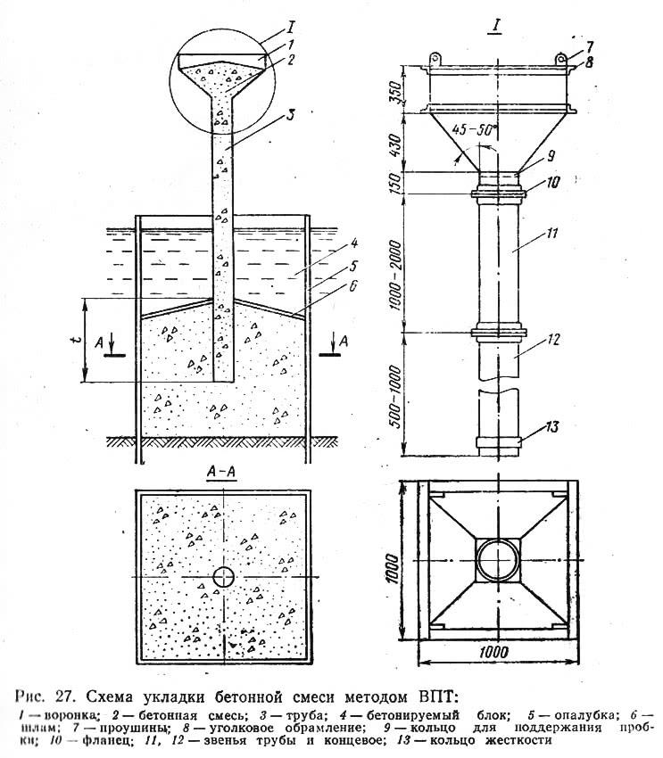 Рис. 27. Схема укладки бетонной смеси методом ВПТ