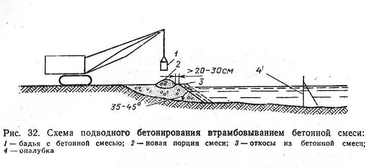 Рис. 32. Схема подводного бетонирования втрамбовыванием бетонной смеси