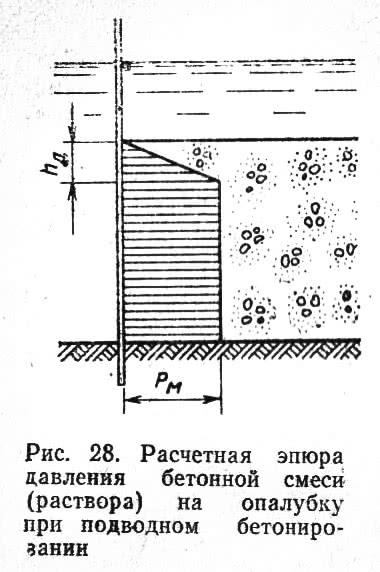 Рис. 28. Расчетная эпюра давления бетонной смеси на опалубку