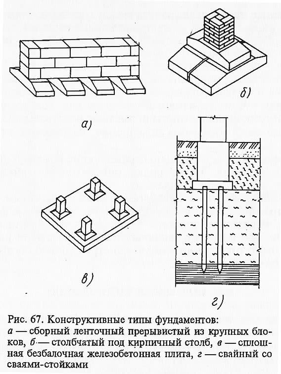 Рис. 67. Конструктивные типы фундаментов