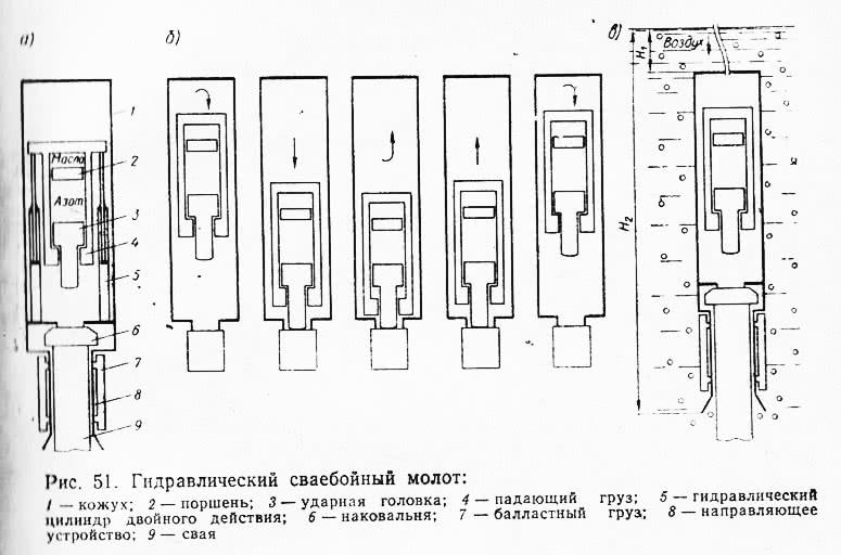 Рис. 51. Гидравлический сваебойный молот