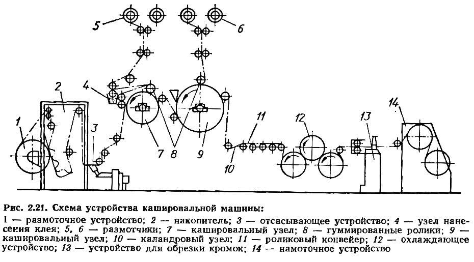 Рис. 2.21. Схема устройства кашировальной машины