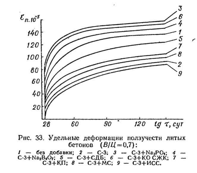 Рис. 33. Удельные деформации ползучести литых бетонов