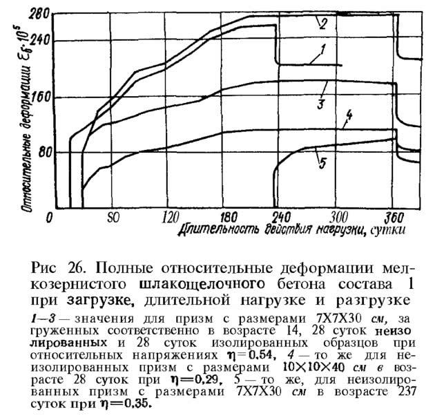 Рис/ 26. Полные деформации мелкозернистого шлакощелочного бетона состава 1