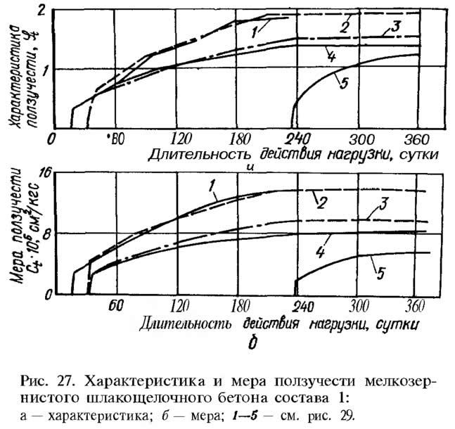 Рис. 27. Характеристика и мера ползучести мелкозернистого шлакощелочного бетона состава 1