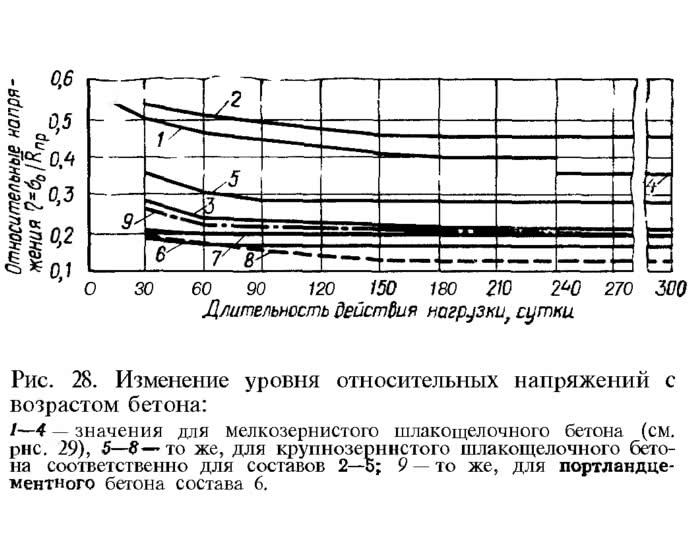 Рис. 28. Изменение уровня относительных напряжений с возрастом бетона