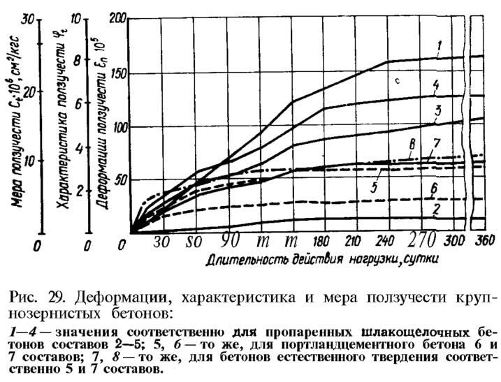 Рис. 29. Деформации, характеристика и мера ползучести крупнозернистых бетонов