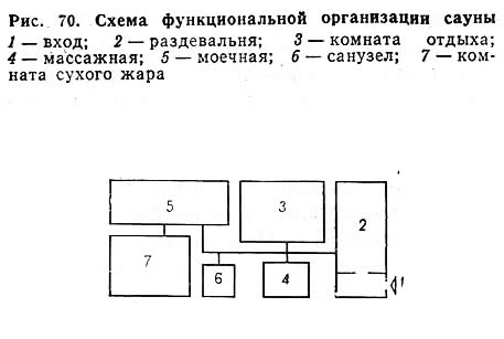 Рис. 70. Схема функциональной организации сауны
