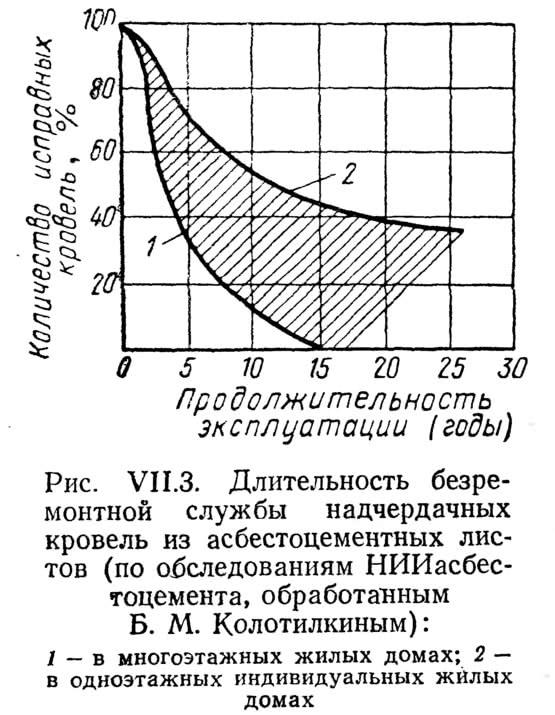 Рис. VII.3. Длительность безремонтной службы надчердачных кровель