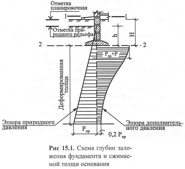 Рис 15.1. Схема глубин заложения фундамента и сжимаемой толщи основания