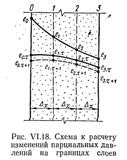 Рис. VI.18. Схема к расчету изменений парциальных давлений на границах слоев