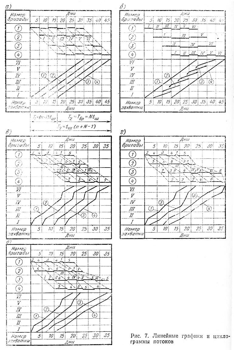 Рис. 7. Линейные графики и циклограммы потоков