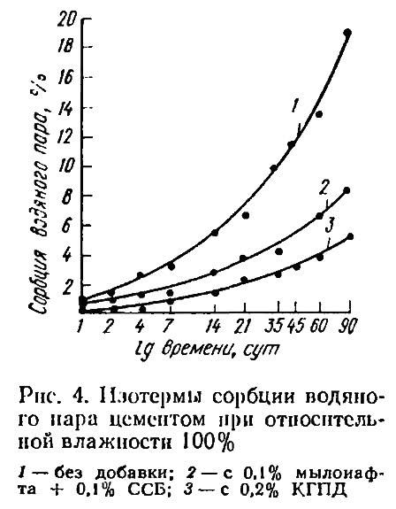 Рис. 4. Изотермы сорбции водяного пара цементом