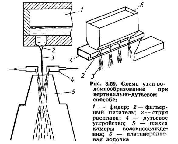 Рис. 3.59. Схема узла волокнообразования при вертикально-дутьевом способе