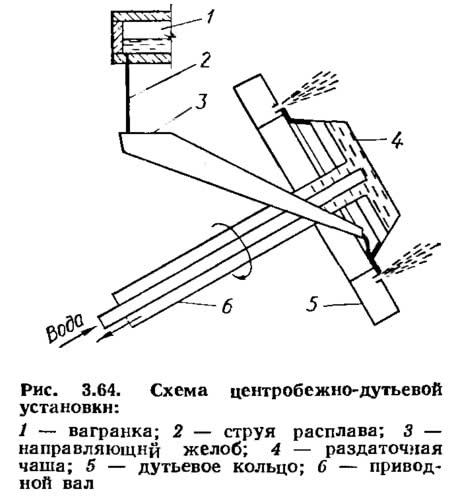 Рис. 3.64. Схема центробежно-дутьевой установки