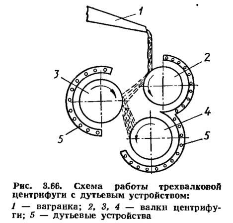 Рис. 3.66. Схема работы трехвалковой центрифуги с дутьевым устройством