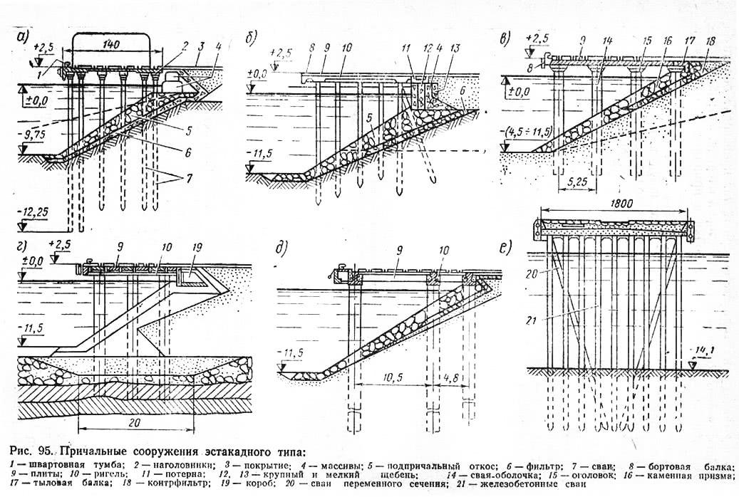 Рис. 95. Причальные сооружения эстакадного типа