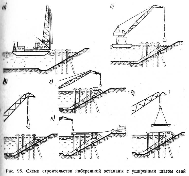 Рис. 98. Схема строительства набережной эстакады с уширенным шагом свай