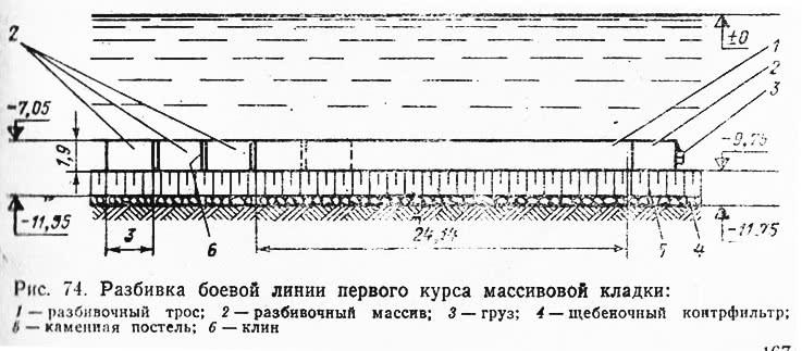 Рис. 74. Разбивка боевой линии первого курса массивовой кладки