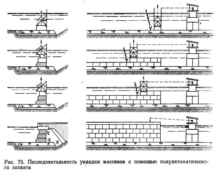 Рис. 75. Последовательность укладки массивов с помощью полуавтоматического захвата