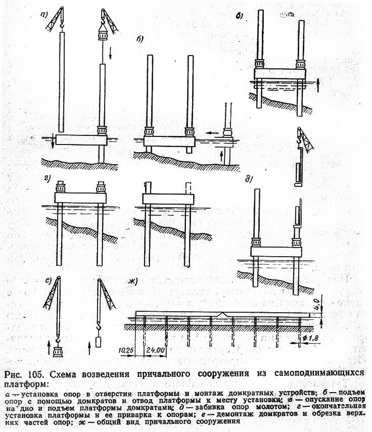 Рис. 105. Схема возведения причального сооружения из самоподнимающихся платформ