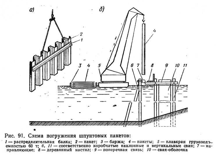 Рис. 91. Схема погружения шпунтовых пакетов