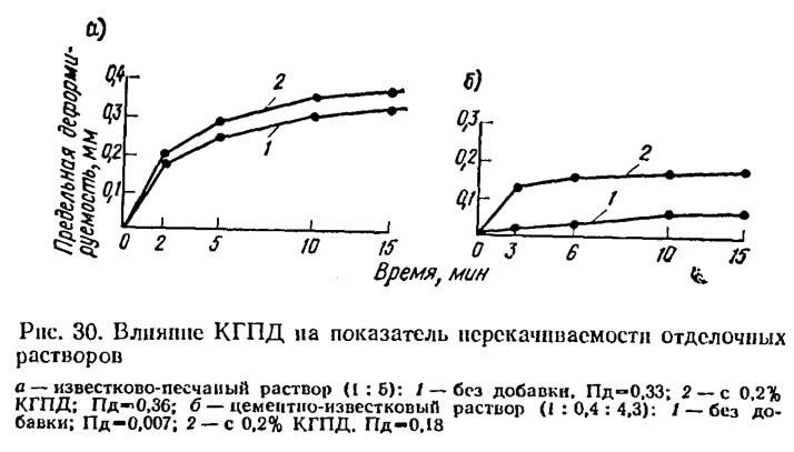 Рис. 30. Влияние КГПД на показатель перекачиваемости отделочных растворов