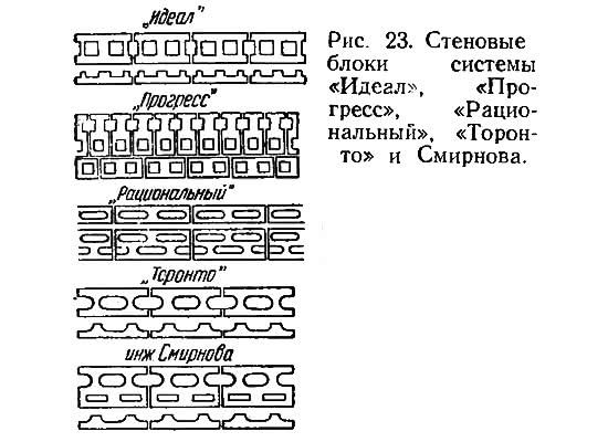Рис. 23. Стеновые блоки системы «Идеал», «Прогресс» и пр.