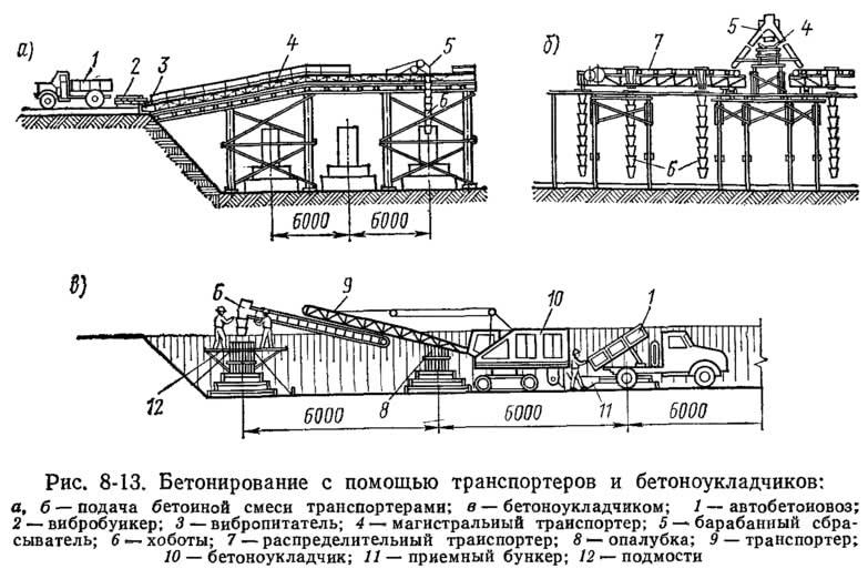 Рис. 8-13. Бетонирование с помощью транспортеров и бетоноукладчиков