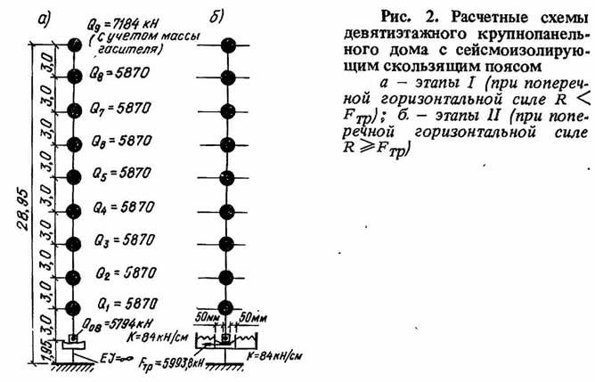 Рис. 2. Расчетные схемы девятиэтажного крупнопанельного дома