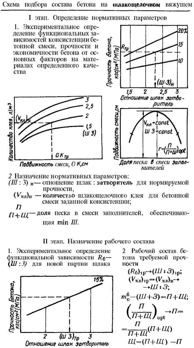 Схема подбора состава бетона на шлакощелочном вяжущем