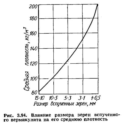 Рис. 3.94. Влияние размера зерен вспученного вермикулита на его среднюю плотность