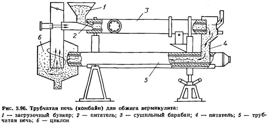 Рис. 3.96. Трубчатая печь (комбайн) для обжига вермикулита