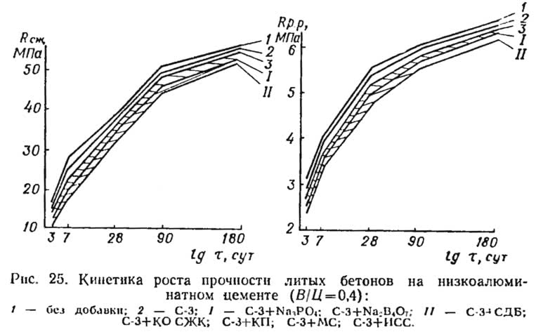 Рис. 25. Кинетика роста прочности бетона на низкоалюминатном цементе