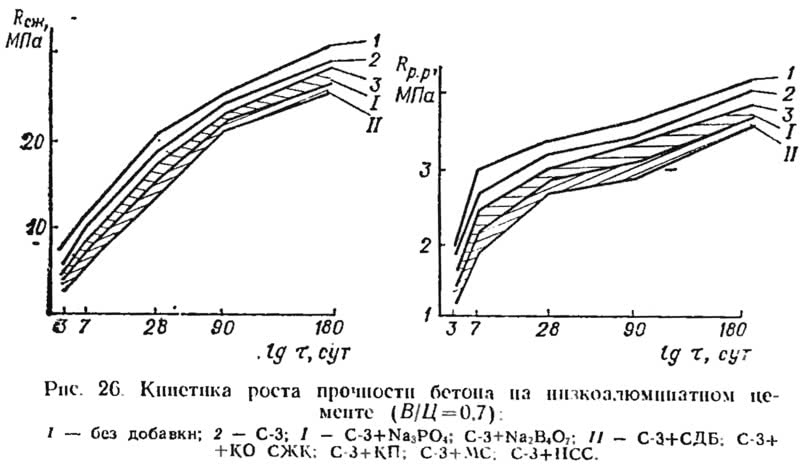 Рис. 26. Кинетика роста прочности бетона на низкоалюминатном цементе