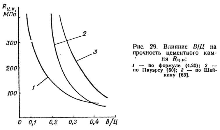 Рис. 29. Влияние В/Ц на прочность цементного камня