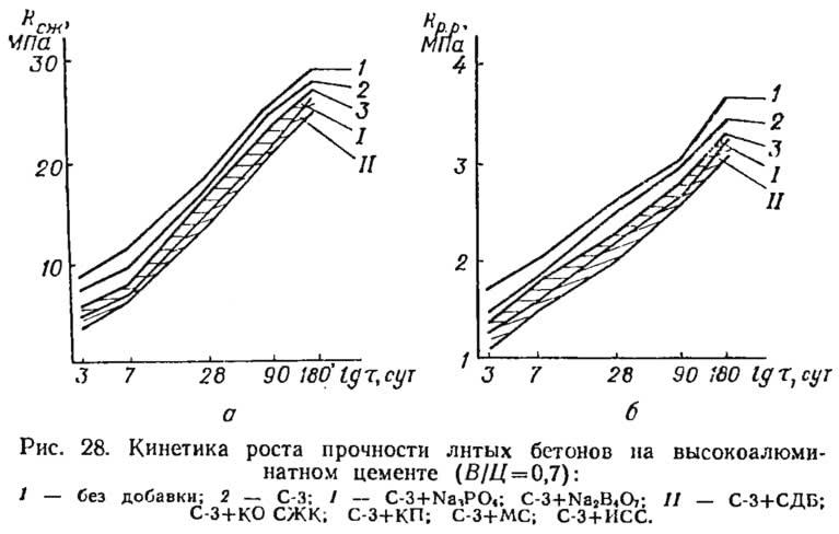 Рис. 28. Кинетика роста прочности литых бетонов на высокоалюминатном цементе