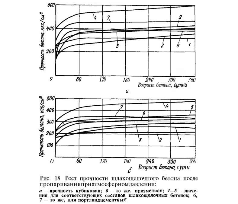 Рис. 18. Рост прочности бетона после пропаривания при атмосферном давлении