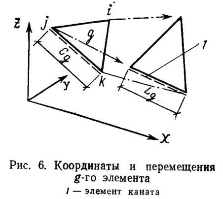 Рис. 6. Координаты и перемещения g-го элемента