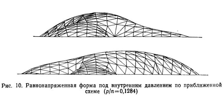 Рис. 10. Равнонапряженная форма под внутренним давлением по приближенной схеме