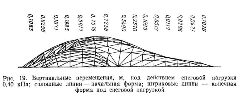 Рнс. 19. Вертикальные перемещения под действием снеговой нагрузки