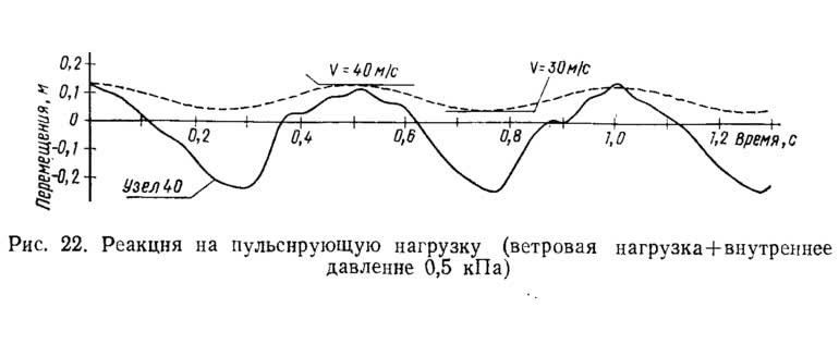 Рис. 22. Реакция на пульсирующую нагрузку