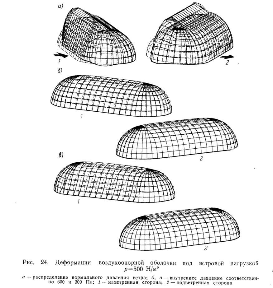 Рис. 24. Деформации воздухоопорной оболочки под ветровой нагрузкой